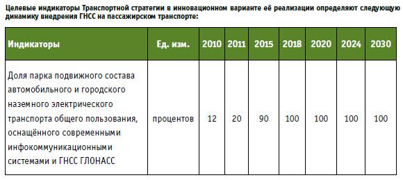 Стратегия 2030 рф это - 7b20