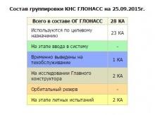 Новости ГЛОНАСС